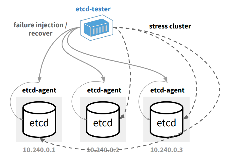 etcd-functional-tester