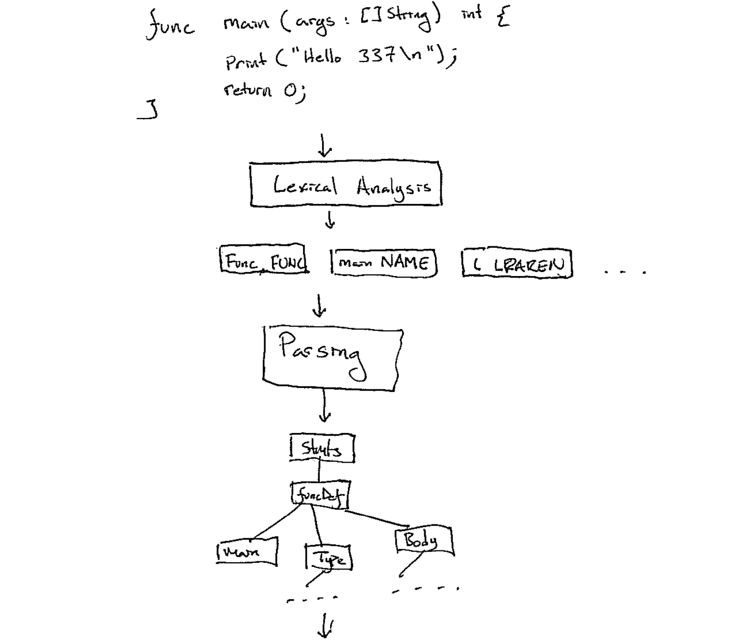 The pipeline of a compiler. Source Code - Lexing - Tokens - Parsing - AST - ...
