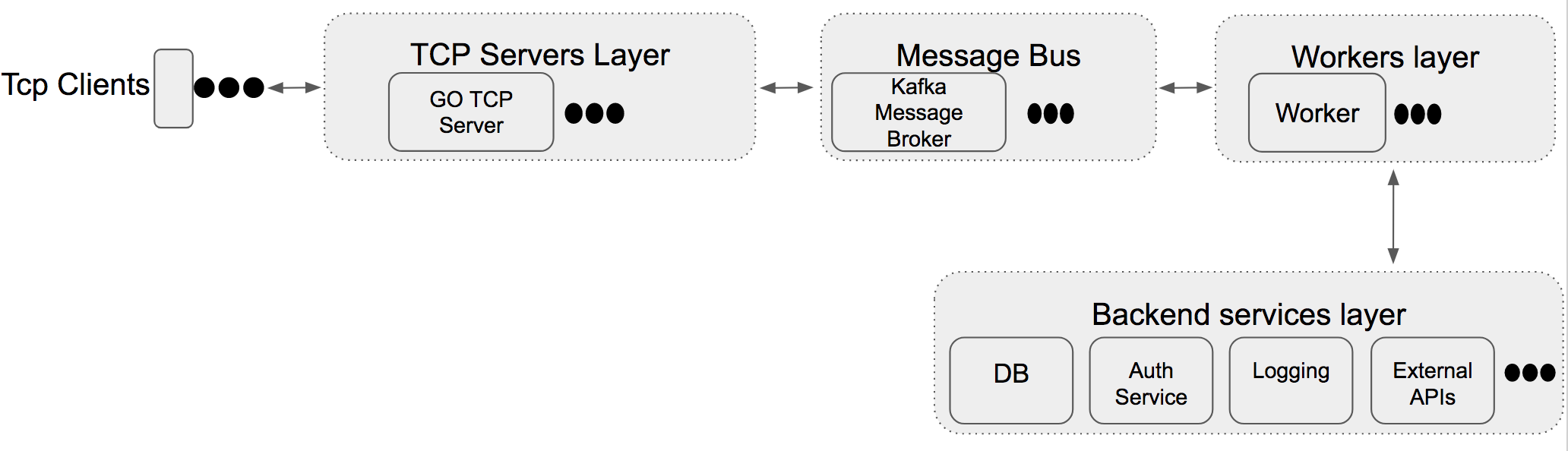 Simple messaging framework using Go TCP server and Kafka GopherAcademy