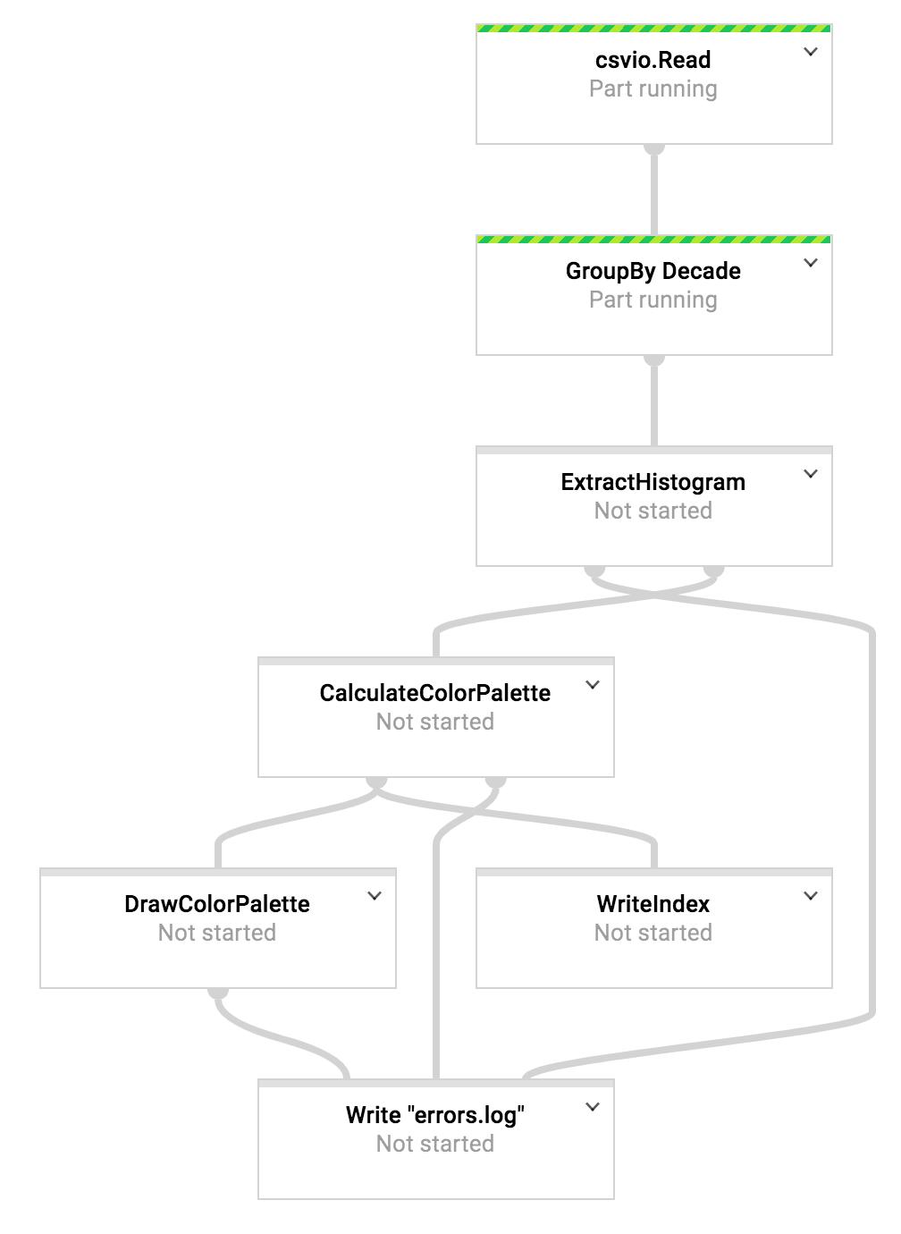 Apache Beam Tutorial Python - New Images Beam