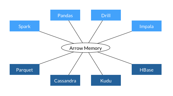 Go and Apache Arrow: building blocks for data science